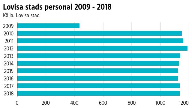 Graf över antalet anställda i Lovisa stad 2009 - 2018.