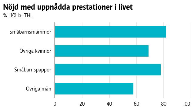Staplar som i procent visar att småbarnsföräldrar i högre grad upplever sig vara nöjda med uppnådda prestationer i livet jämfört med icke-småbarnsföräldrar.