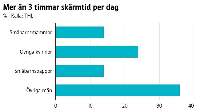 Staplar som visar i procent att småbarnsföräldrar sällan överskrider tre timmar skärmtid per dag.