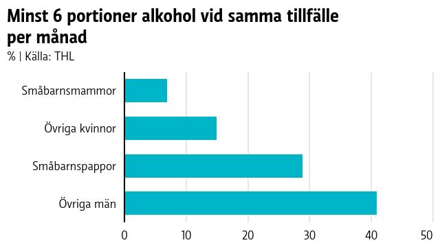 Staplar som i procent visar att småbarnsföräldrar dricker mindre alkohol vid samma tillfälle jämfört med icke-småbarnsföräldrar, på månadsbasis.