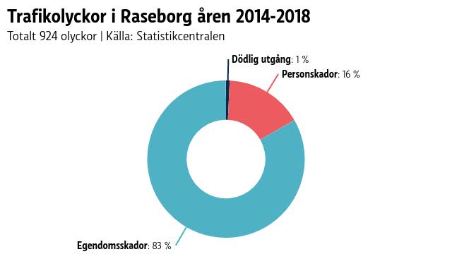 Ett pajdiagram som visar andelen allvarliga och mindre allvarliga trafikolyckor fördelar sig i Raseborg.
