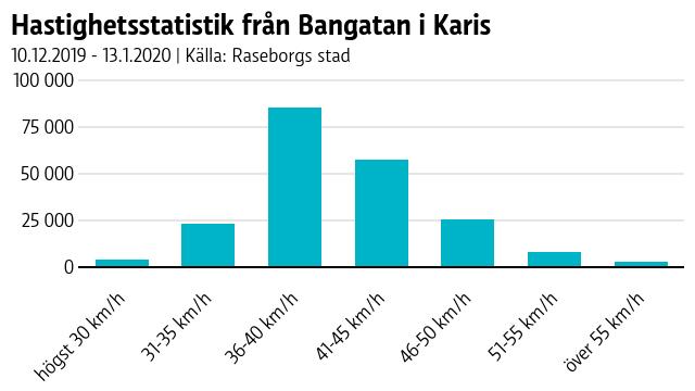 Ett stapeldiagram som visar hur väl bilister under en månad höll sig till hastighetsbegränsningen på en gata. 45 procent körde för fort.