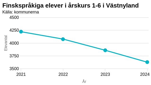 Graf som beskriver hur de finskspråkiga eleverna i hela Västnyland har minskat mellan åren 2020 och 2024.
