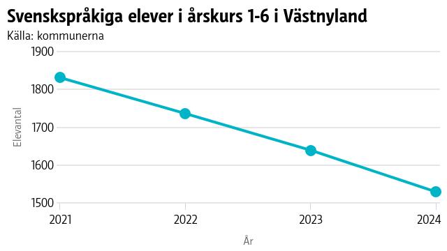Graf som visar hur elevantalet minskar i årskurs ett till sex i hela Västnyland.