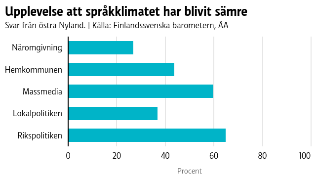 Många i Östnyland upplever att språkklimatet har blivit sämre