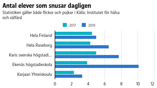 Den dagliga snusanvändningen bland elever i Raseborg ökar i alla skolor. I statistiken saknas Höjdens skola och Hakarinteen koulu.