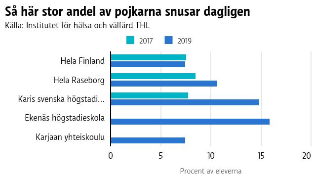 Grafen visar att antalet pojkar som snusar dagligen har vuxit i Raseborg och procentuellt flest pojkar som snusar hittas i Karis svenska högstadium.