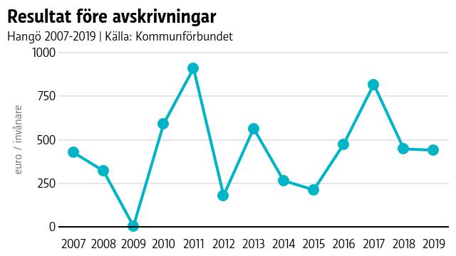 Graf som visar Hangö kommuns resultat före avskrivningar, som år 2019 var under 440 euro per invånare.