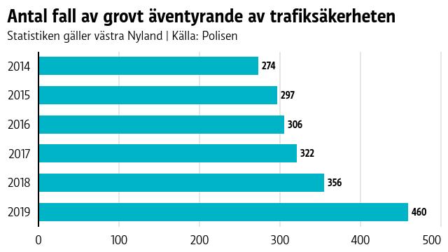 Grafen visar hur antalet fall av grovt äventyrande av trafiksäkerheten ökat från att vara 274 stycken år 2014 till att vara 460 år 2019.