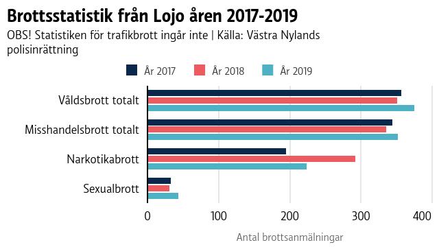 En graf som visar brottsstatistik från Lojo.
