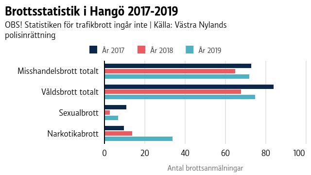 En graf som visar brottsstatistik i Hangö för åren 2017-2019.