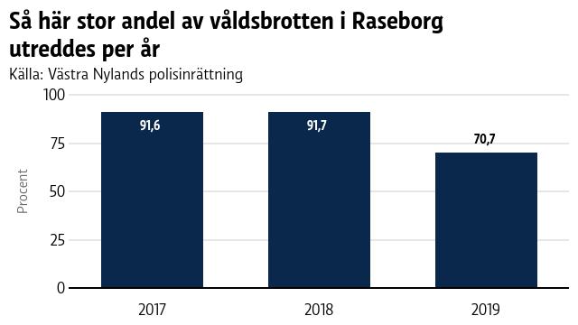 En graf som visar brottsstatistik i Raseborg 2017-2019.