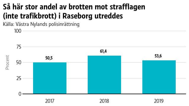 En graf som visar brottsstatistik från Raseborg 2017-2019.