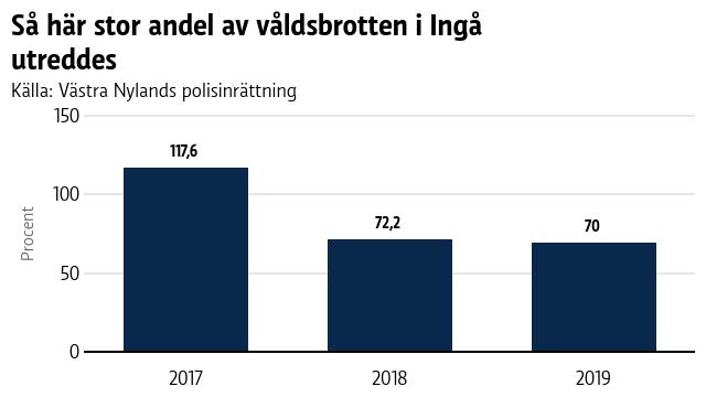 En graf som visar en stor andel av våldsbrotten i Ingå utreddes 2017-2019.