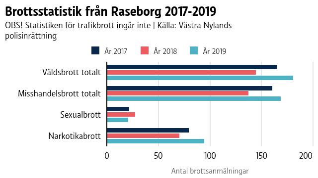 En graf som visar brottsstatistik från Raseborg åren 2017-2019.
