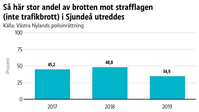 En graf med brottsstatistik från Sjundeå 2017-2019.