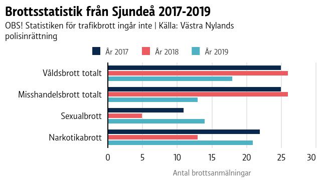 En graf som visar brottsstatistik från Sjundeå 2017-2019.
