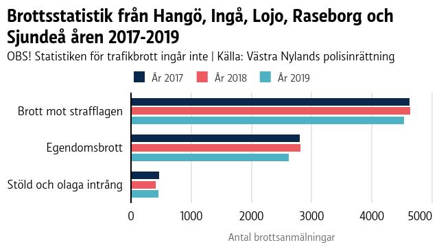 Brottsstatistik från Lojo, Hangö, Ingå, Sjundeå och Raseborg åren 2017-2019.