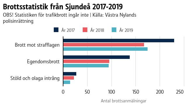 En graf som visar brott i Sjundeå 2017-2019.