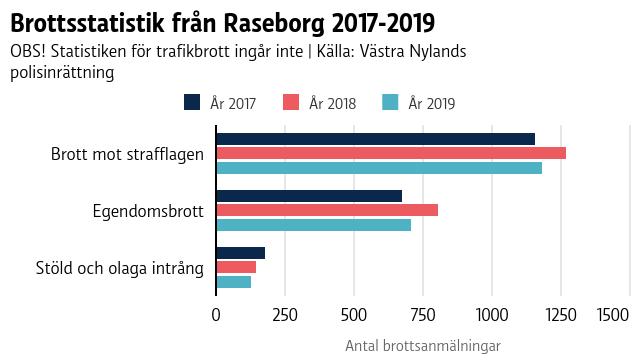 En graf över brott i Raseborg 2017-2019.