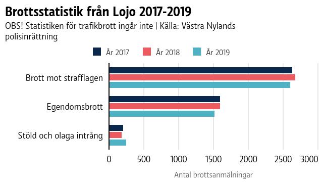 Ett diagram som visar brottsstatistik från Lojo.