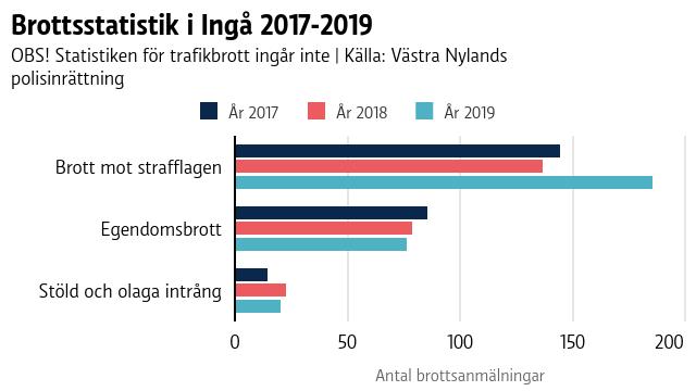 En graf som visar antalet brott i Ingå åren 2017-2019.