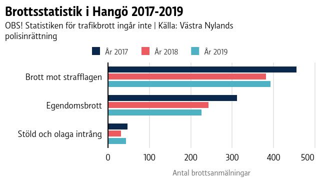 Ett diagram som visar hur olika typer av brott har ökat eller minskat i antal i Hangö åren 2017-2019.