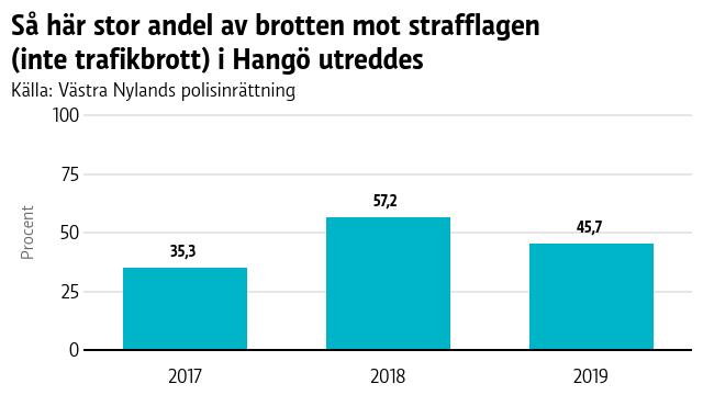 En graf som visar hur stor andel av brotten mot strafflagen (inte trafikfall) som årligen utreddes i Hangö.