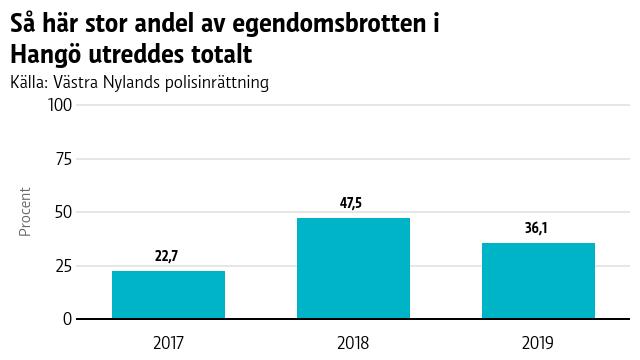 En graf som visar hur stor andel av egendomsbrotten i Hangö som utreddes totalt.