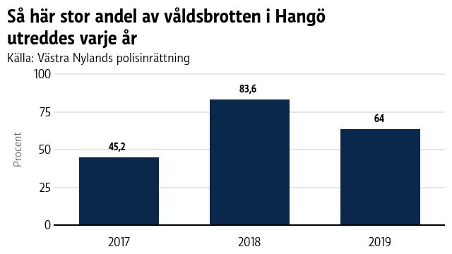 En graf som visar hur andelen våldsbrott har utretts i Hangö årligen.