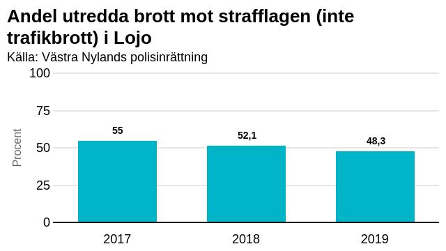 En graf om brottsstatistik från Lojo.