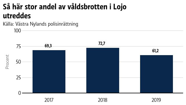 En graf med brottsstatistik från Lojo.