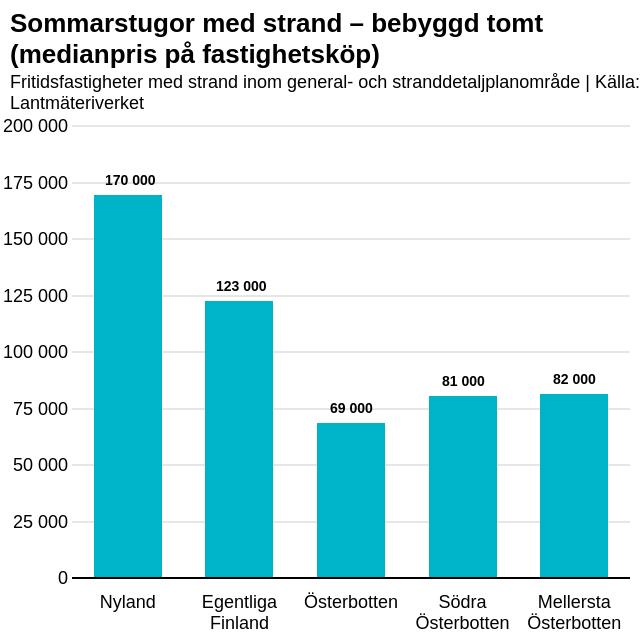 Graf över medianpris på sommarstugor.