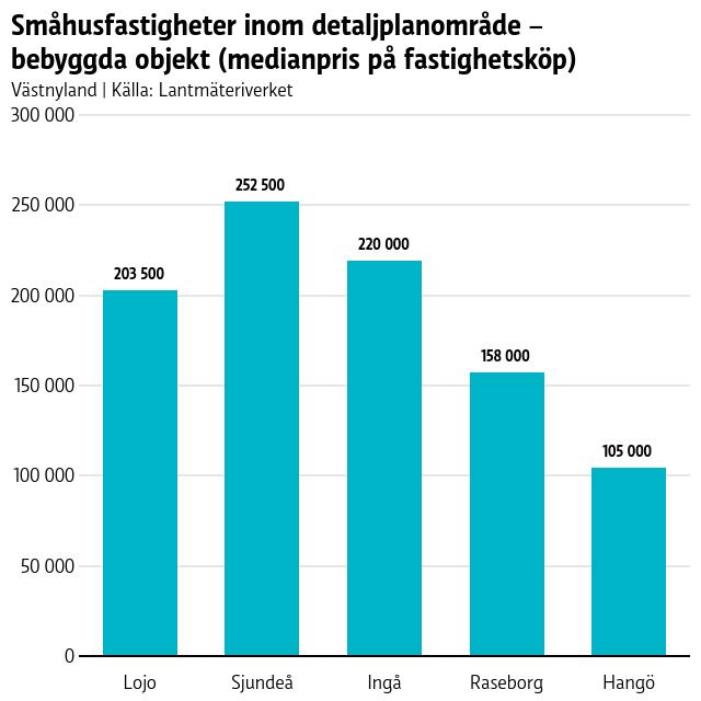 Statistik över bostadspriser i Västnyland.