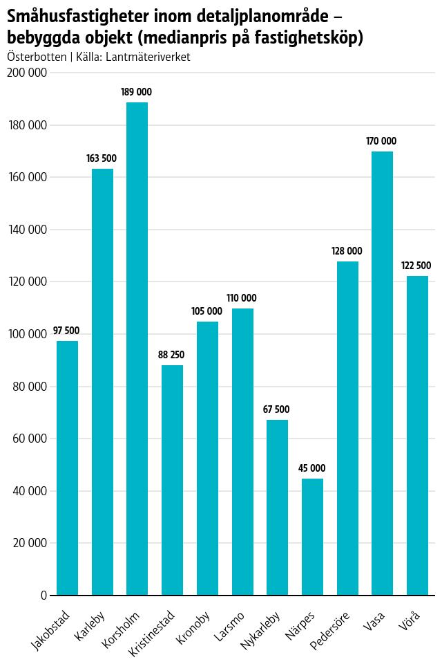 Statistik över bostadspriser i Österbotten.