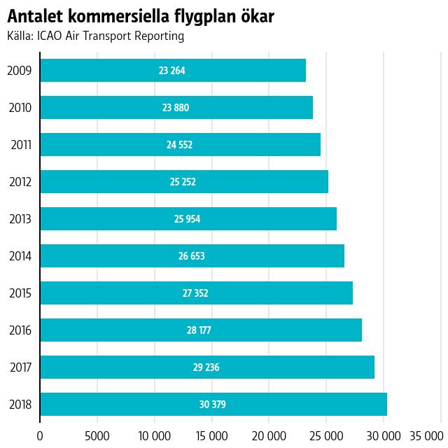 en graf som visar  antalet kommersiella flygplan som ökar