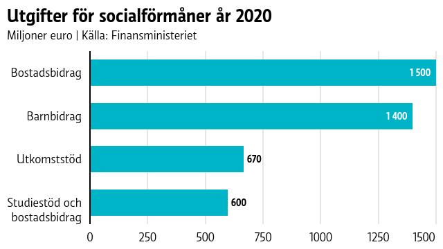 Utgifter för socialförmåner 2020. Bostadsbidrag och barnbidrag är kring 1,5 miljarder euro. Utkomststöd och studiestödet är båda drygt en halv miljard euro.