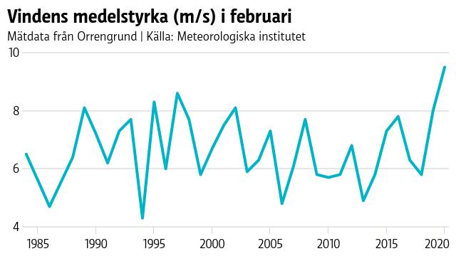 Ett linjediagram som visar hur vindens medelstyrka har utvecklats på Orrengrund mellan 1984 och 2020