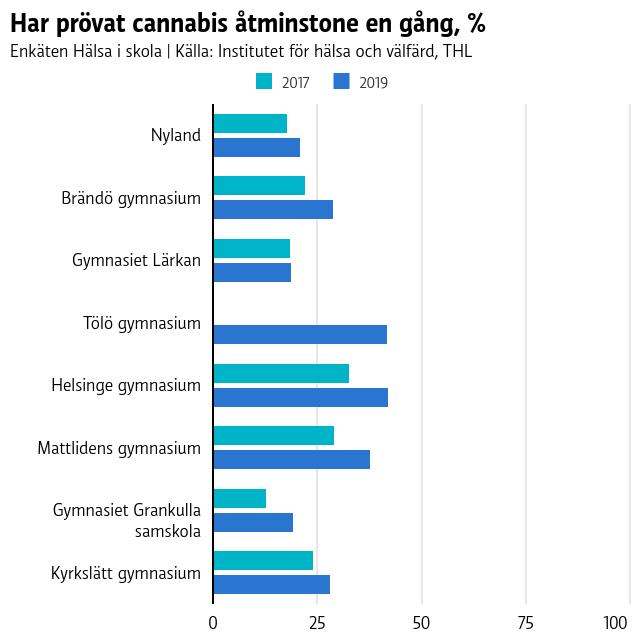Graf över hur många som använt marijuana eller cannabis i alla fall en gång i gymnasierna i huvudstadsregionen jämfört med hela nyland.