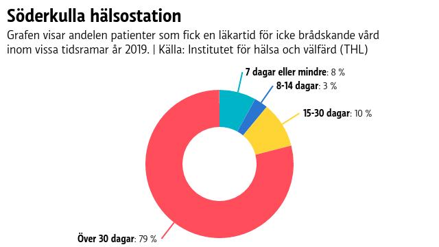 Grafen ser ut som en ring där nästan 80 procent är färgat med rött - det är andelen patienter som 2019 fick vänta i mer än 30 dagar för att få en läkartid för icke-brådskande vård på Söderkulla hälsostation.