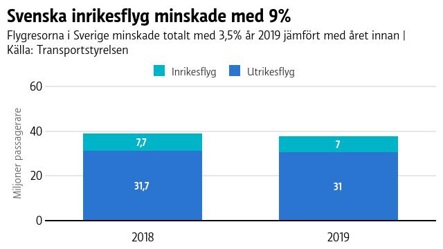 År 2018 flög 7,66 miljoner passagerare inrikesflyg och 31,65 miljoner passagerare utrikesflyg. 2019 var siffrorna lägre, 6,98 miljoner respektive 30,95 miljoner.