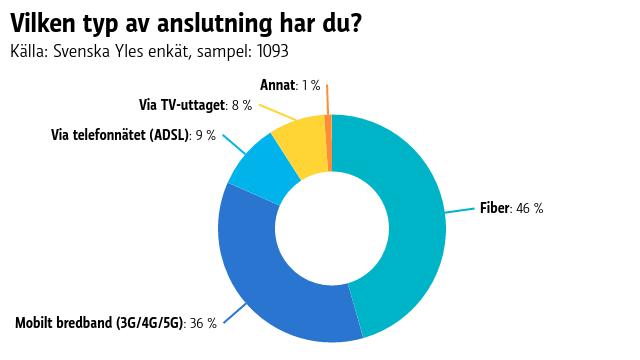 Graf som visar att 45,6 procent har en fiberanslutning medan 36 procent använder mobilt bredband.