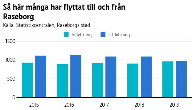 Grafen visar att utflyttningen i Raseborg har varit större än inflyttningen de sedan 2015, förutom i fjol då ungefär lika många personer flyttade till och från Raseborg.