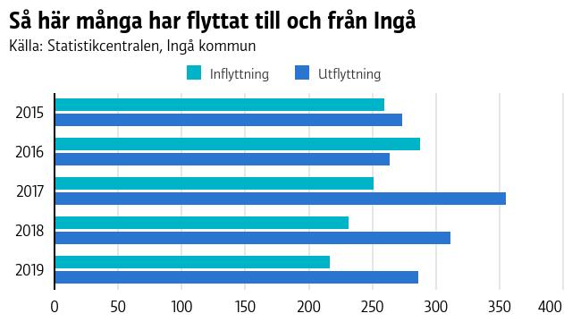 En graf som visar in- och utflyttning i Ingå 2015-2019. Utflyttningen har varit ganska mycket större de senaste tre åren i jämförelse med inflyttningen.
