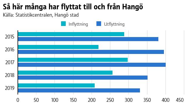 Grafen visar att utflyttningen har varit mycket större än inflyttningen i Hangö år 2015-2019.