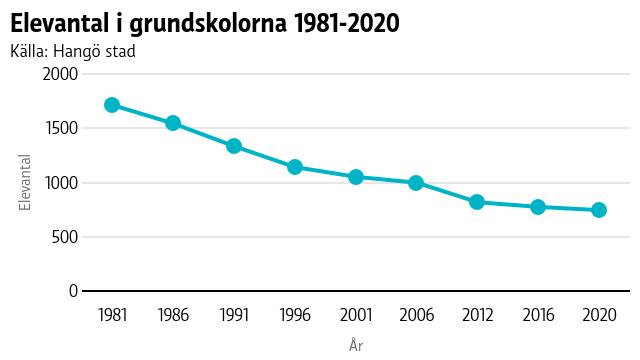 Graf som visar hur elevantalet har minskat med 47 procent i Hangö mellan åren 1981 till 2020.