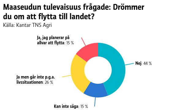 En graf som visar att 41 procent av finländarna drömmer om att flytta till landet och 15 procent av dem planerar på allvar att göra det.