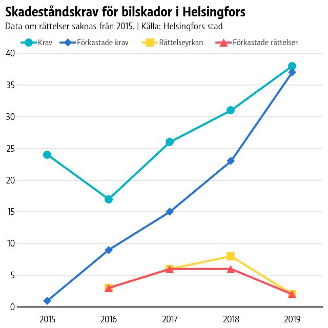 Graf på antalet skadeståndskrav, förkastade krav, yrkan på rättelse och beslut som ändrats för åren 2015-2019. Kraven har blivit fler men allt fler förkastas också.