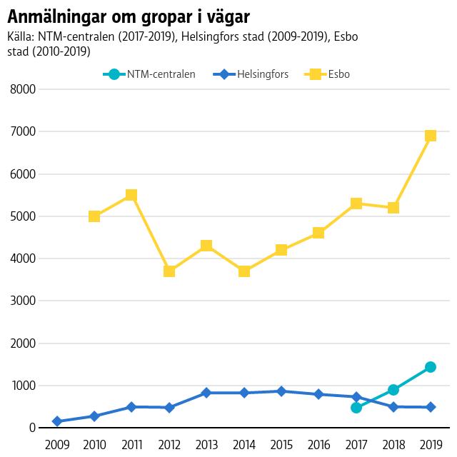 En graf på antalet anmälningar om gropar i vägar till Nylands NTM-central, Helsingfors stad och Esbo stad. Man kan se en liten uppgående trend i antalet anmälningar under de senaste sju åren.