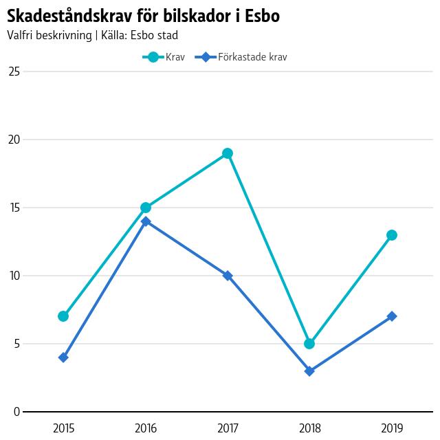 En graf på skadeståndskrav för bilskador i Esbo sedan 2015. Antalet har ändrat årsvis relativt mycket.
